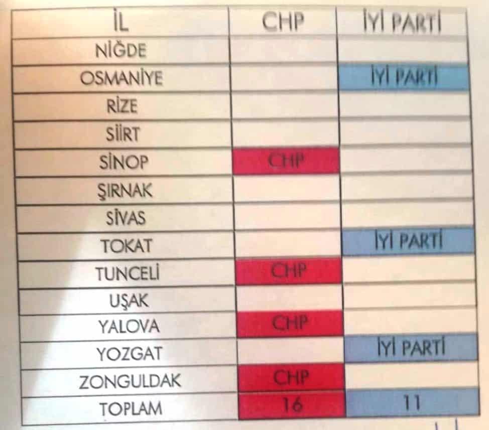 CHP - İYİ Parti 31 Mart 2019 yerel seçim koalisyonu