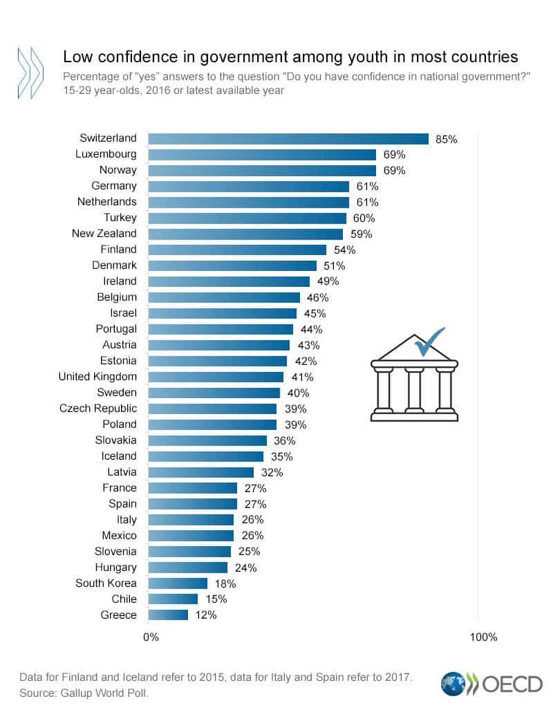 OECD Raporu ile gençlerin dünya genelindeki durumu low confidence in government hükümete duyulan güven eksikliği