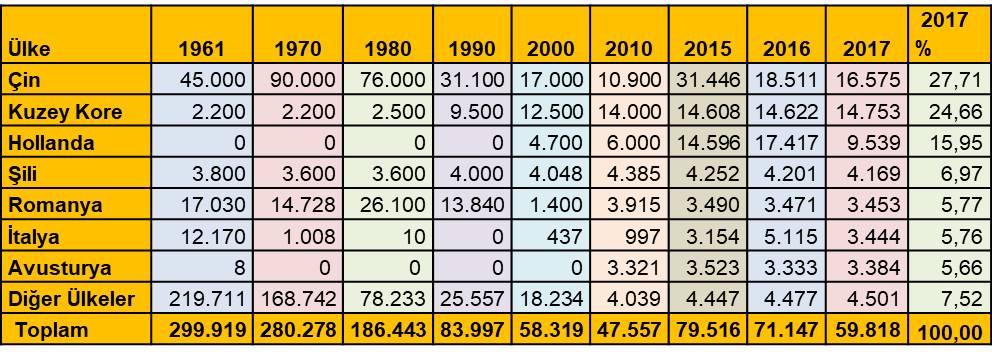 ülkelere göre kenevir üretimi dünya rakamlar veriler
