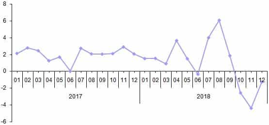 Mevsim ve takvim etkilerinden arındırılmış toplam ciro endeksi aylık değişim oranı, Aralık 2018 [2015=100]