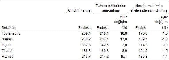 Ciro endeksleri ve değişim oranları, Aralık 2018 [2015=100]