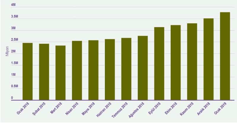 işkur tüik işsizlik rakamları verileri yıllara göre aylara göre