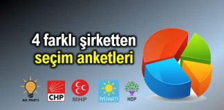 İstanbul ve Ankara için 4 şirketten seçim anketleri