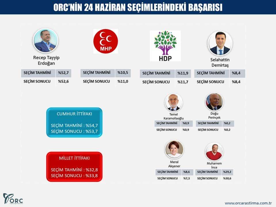 orc 24 haziran seçimleri anket tahmin isabet başarısı