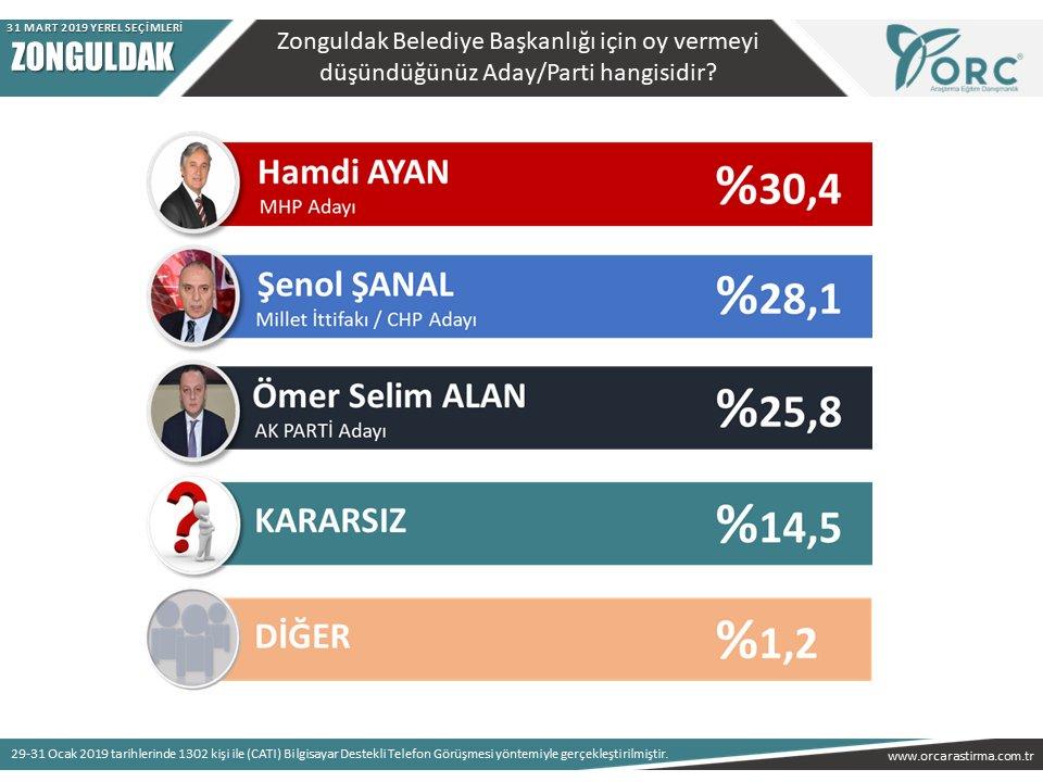 orc 31 mart 2019 yerel seçim anketi zonguldak