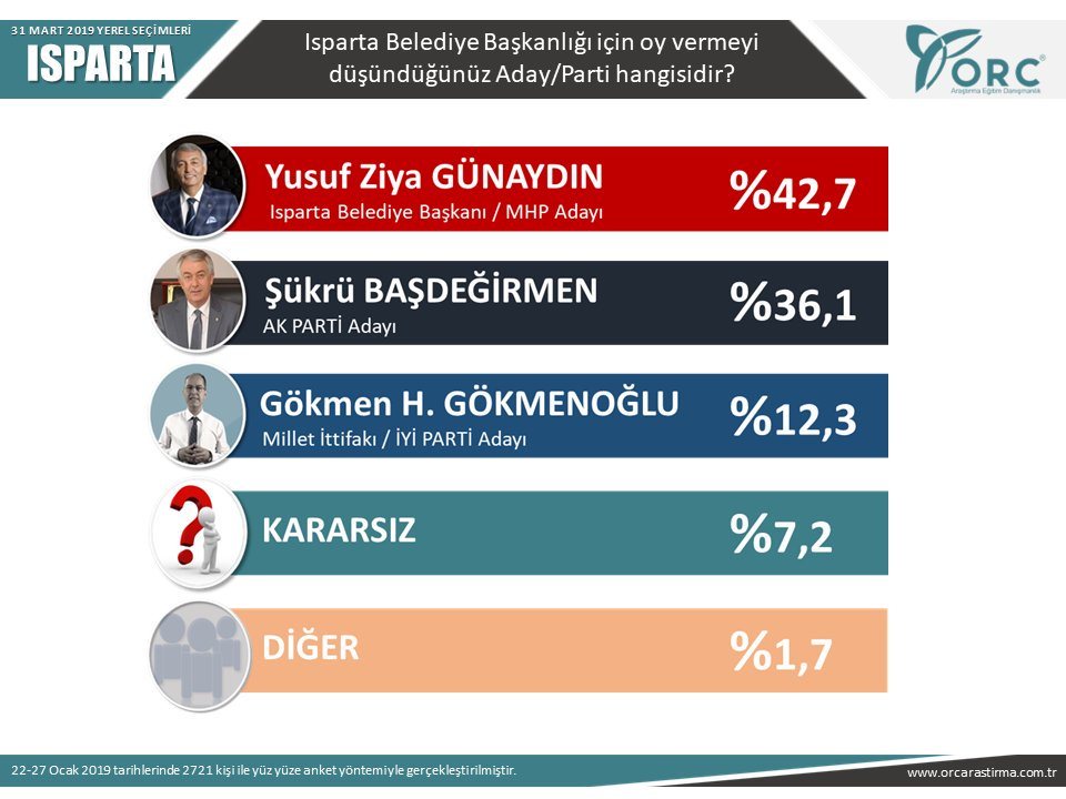orc 31 mart 2019 yerel seçim anketi ısparta