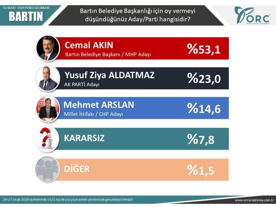 orc 31 mart 2019 yerel seçim anketi bartın