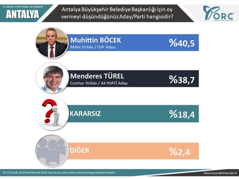 orc 31 mart 2019 yerel seçim anketi antalya