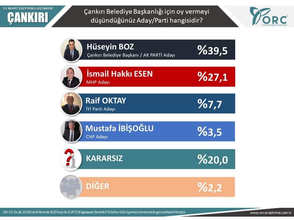 orc 31 mart 2019 yerel seçim anketi çankırı