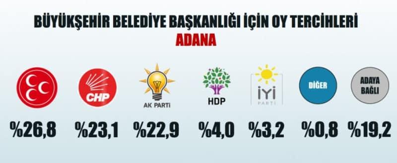 yerel seçim anketi partilerin oy oranları adana
