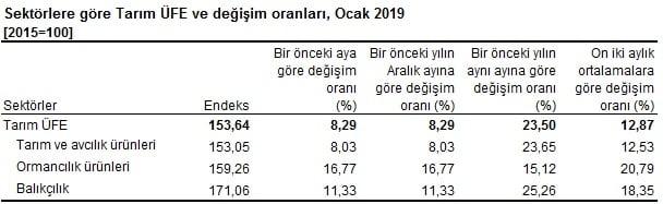 Tarım ÜFE yıllık değişim, 2018-2019 sektörlere göre değişim