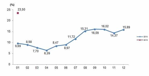 Tarım ÜFE yıllık değişim, 2018-2019