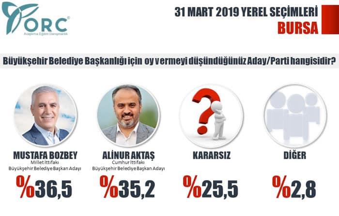 yerel seçim anketi partilerin oy oranları bursa
