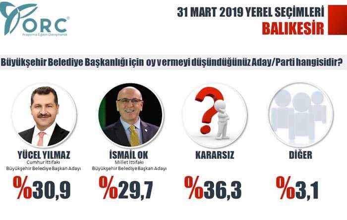 yerel seçim anketi partilerin oy oranları Balıkesir