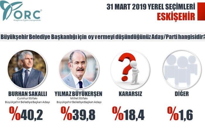 yerel seçim anketi partilerin oy oranları Eskişehir