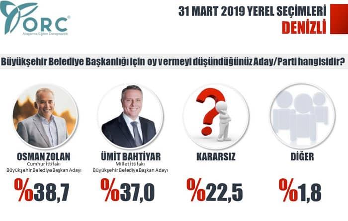 yerel seçim anketi partilerin oy oranları Denizli