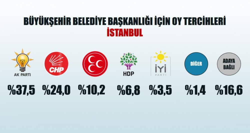 yerel seçim anketi partilerin oy oranları İstanbul'da yerel seçim oy dağılımı