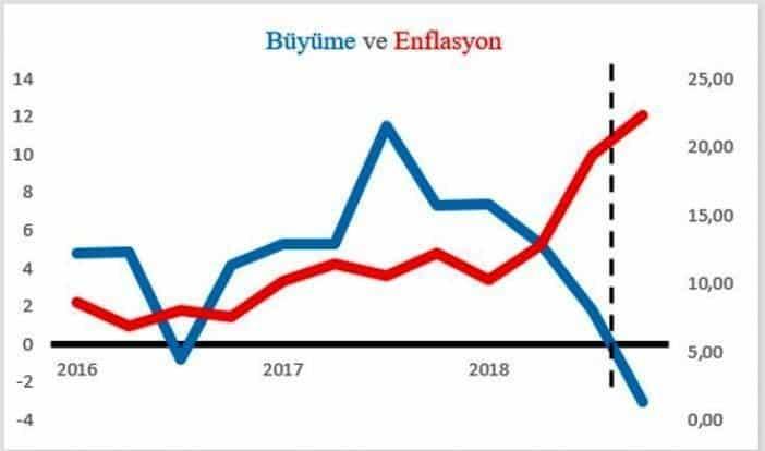 Mahfi Eğilmez Türkiye slumpflasyona girdi