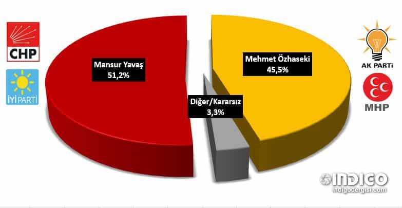 AREA - Ankara son anketler (kararsızlar dağıtılmış)