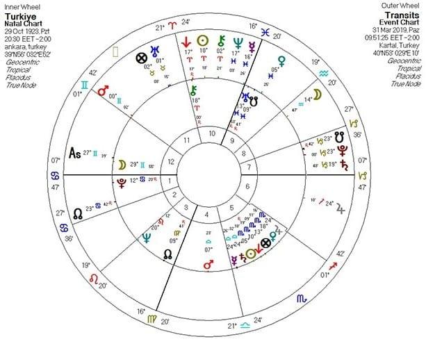 astroloji 31 mart 2019 yerel seçim tahmini türkiye haritası