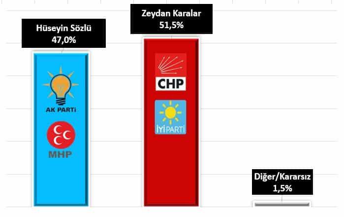 Adana zeydan karalar hüseyin sözlü son seçim anketi oy oranları