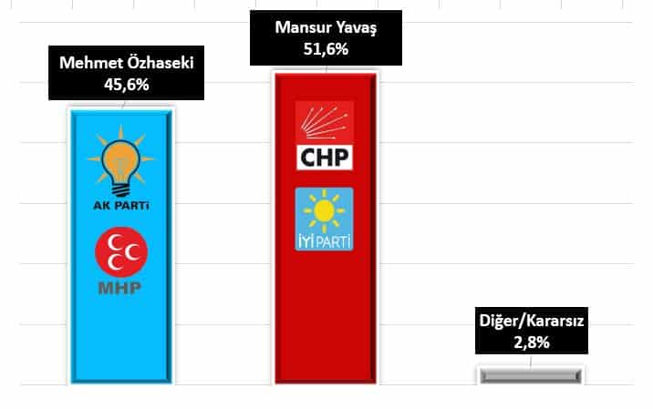 Ankara mehmet özhaseki mansur yavaş ak parti chp millet ittifakı cumhur ittifakı
