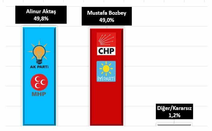Bursa mustafa bozbey alinur aktaş yerel seçim anketi