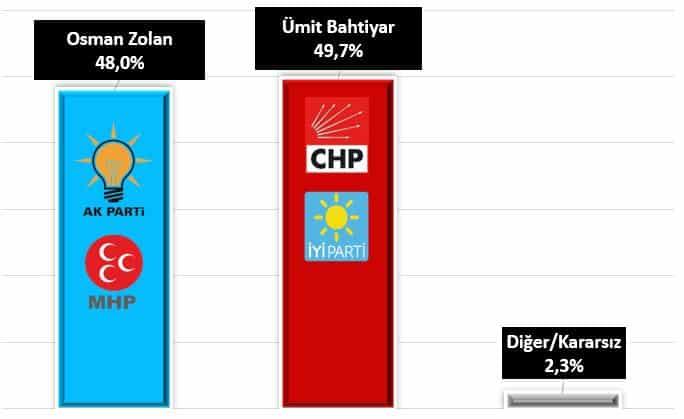 osman zolan ümit bahtiyar Denizli