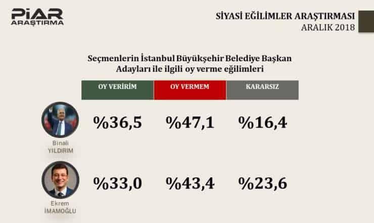 Piar seçim anketi: İstanbul sonuçları