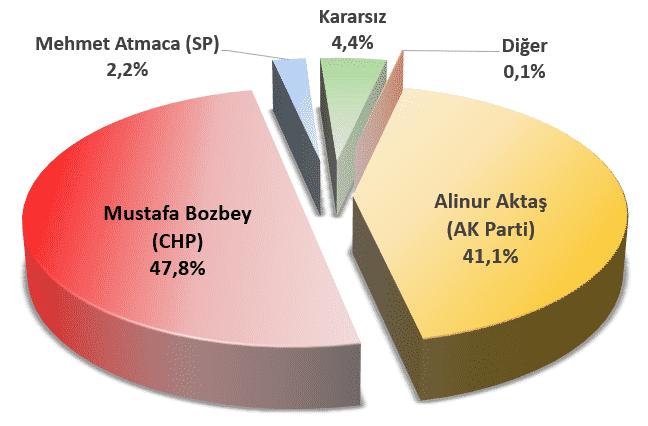 Bursa seçim anketi - Kararsızlar dağılmadan: