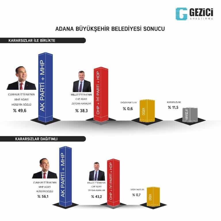 gezici 31 mart yerel seçim anketi adana son anketler
