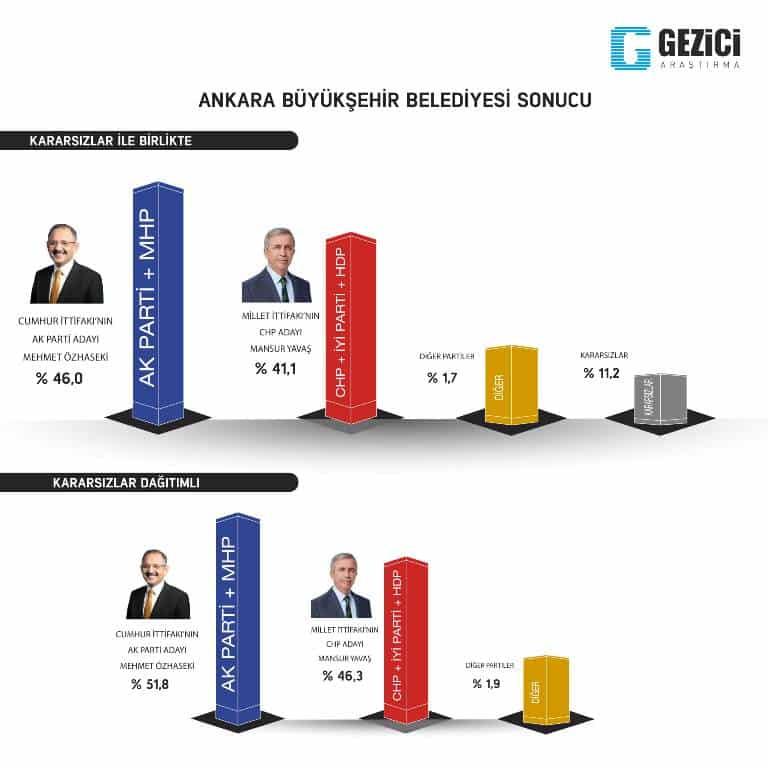 gezici 31 mart yerel seçim anketi ankara son anketler