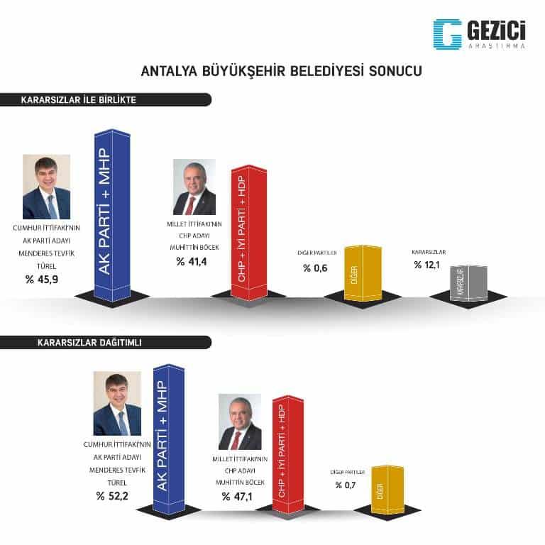 gezici 31 mart yerel seçim anketi antalya son anketler