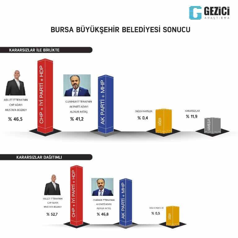 gezici 31 mart yerel seçim anketi bursa son anketler