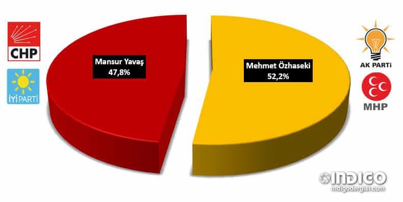 Gezici - Ankara son anketler