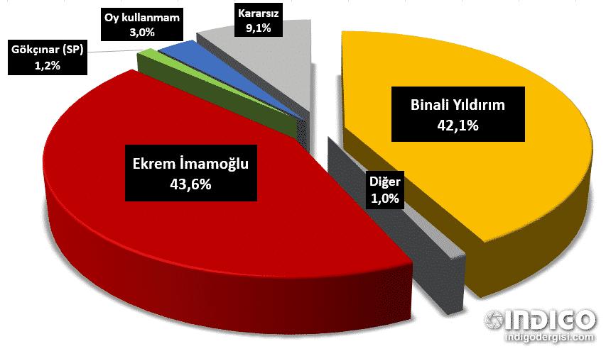 Kararsızlar dağıtılmadan önce istanbul seçim anketi