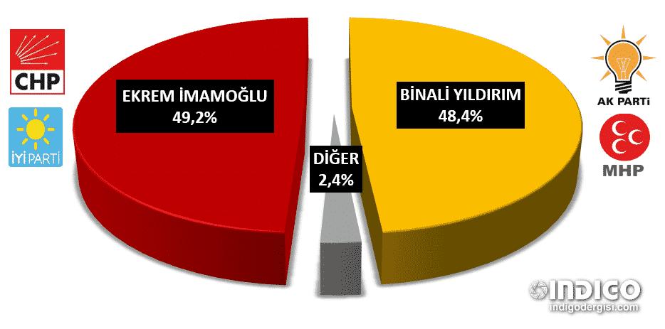 istanbul seçim anketi ekrem imamoğlu binali yıldırım son anketler