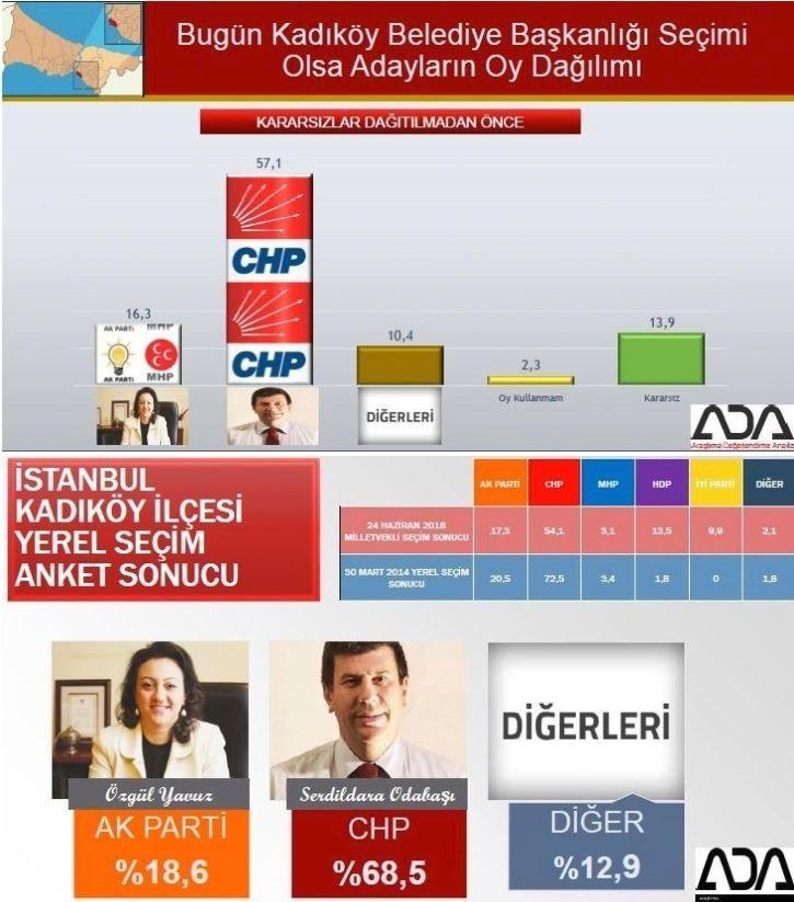 İstanbul seçim anketi: Kadıköy