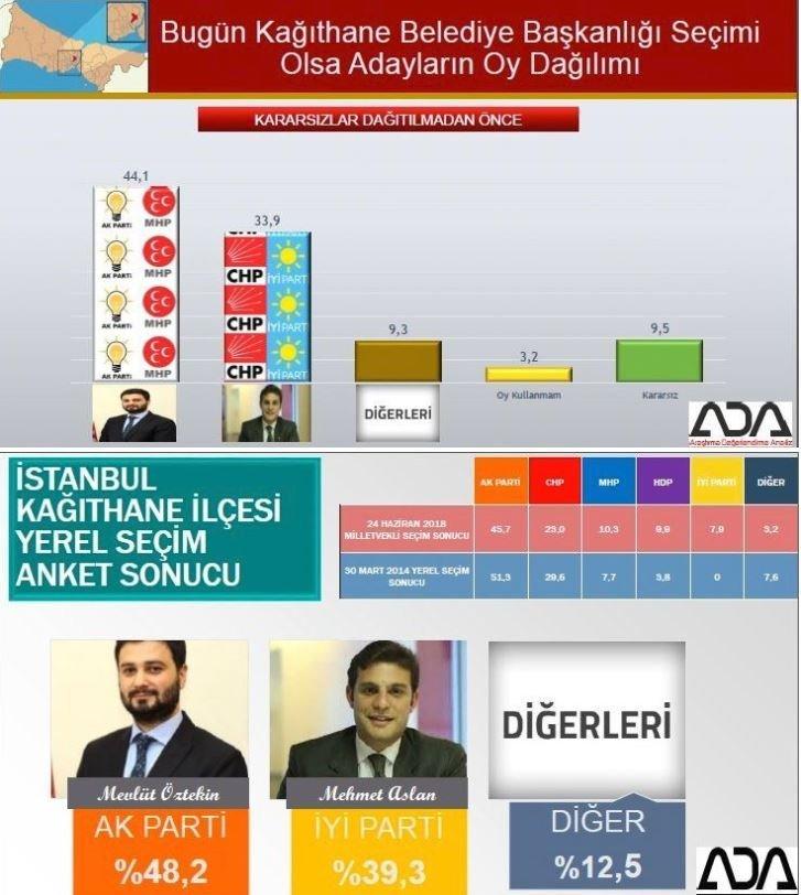 İstanbul seçim anketi: Kağıthane