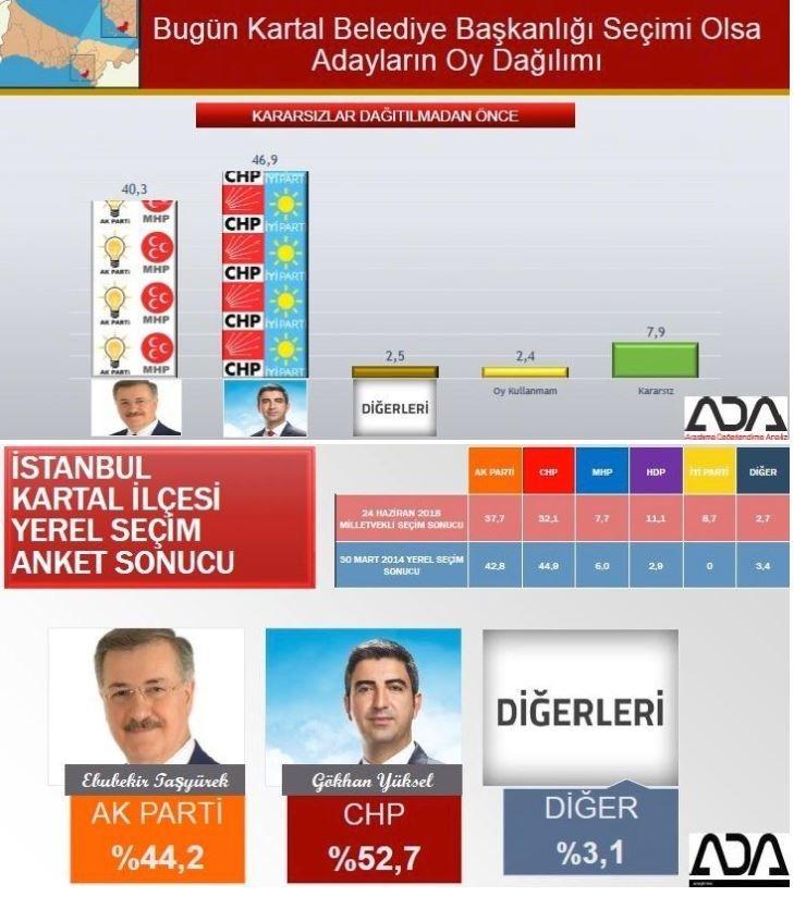 İstanbul seçim anketi: Kartal