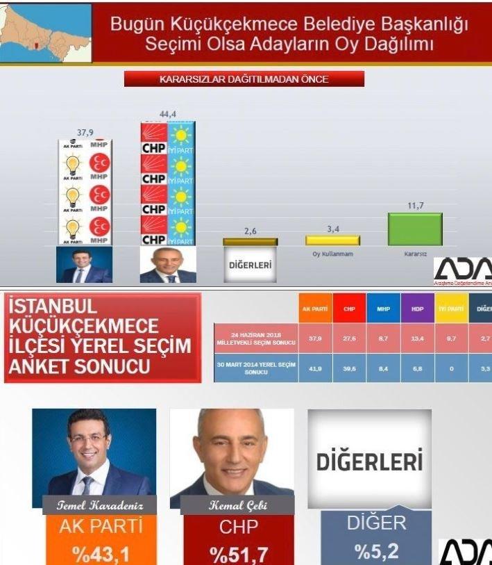 İstanbul seçim anketi: Küçükçekmece