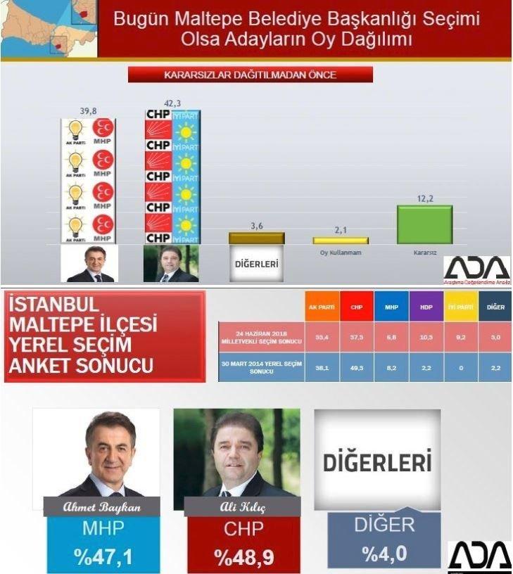 İstanbul seçim anketi: Maltepe son anketler
