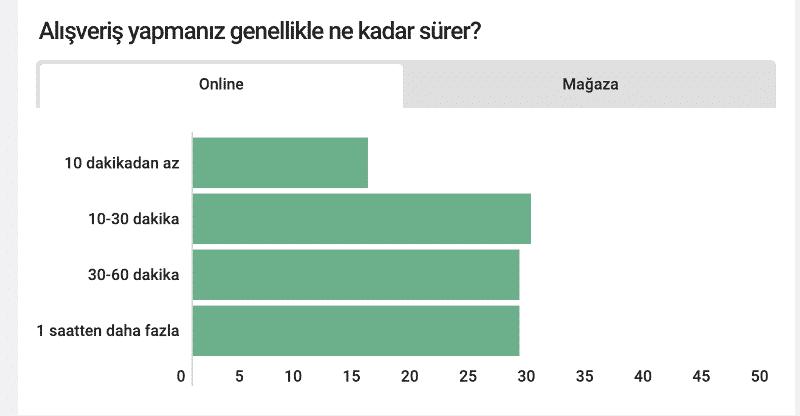 online alışveriş geçirilen süre ortalama