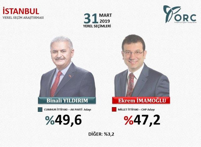 istanbul son seçim anketleri