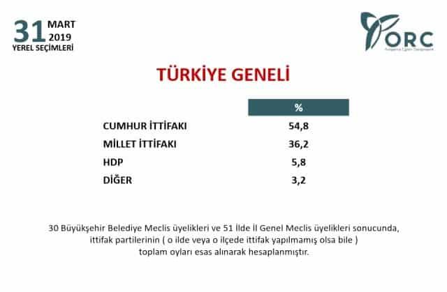 orc son seçim anketi türkiye geneli son seçim anketleri