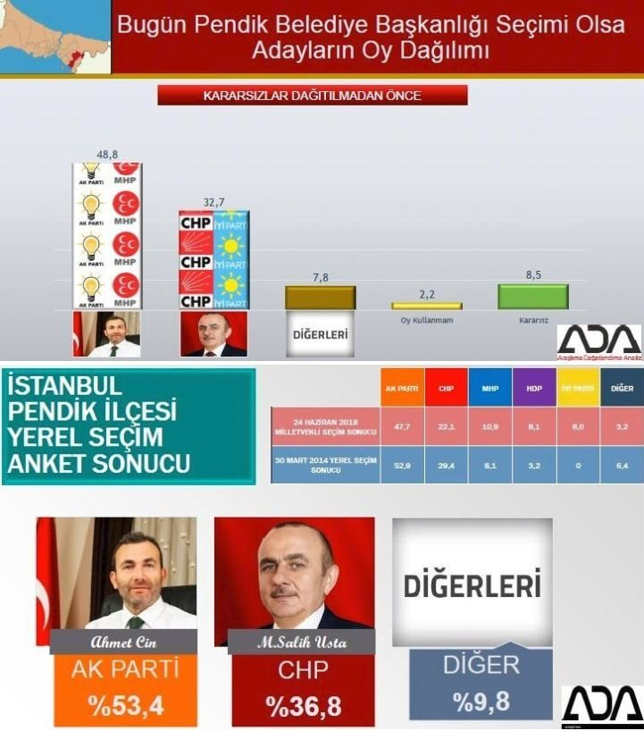 İstanbul seçim anketi: Pendik