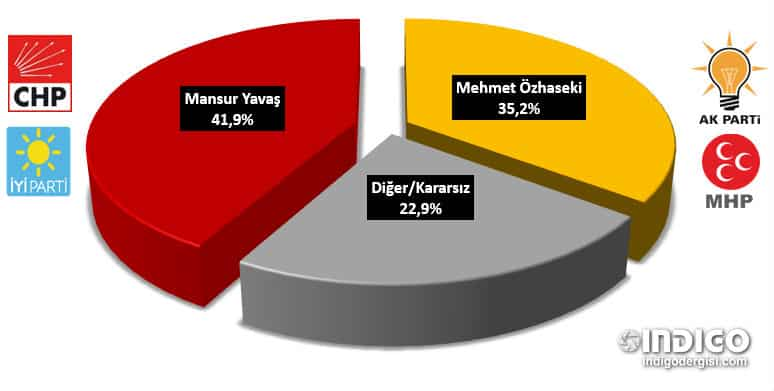 Piar - Ankara için yerel seçim anketi