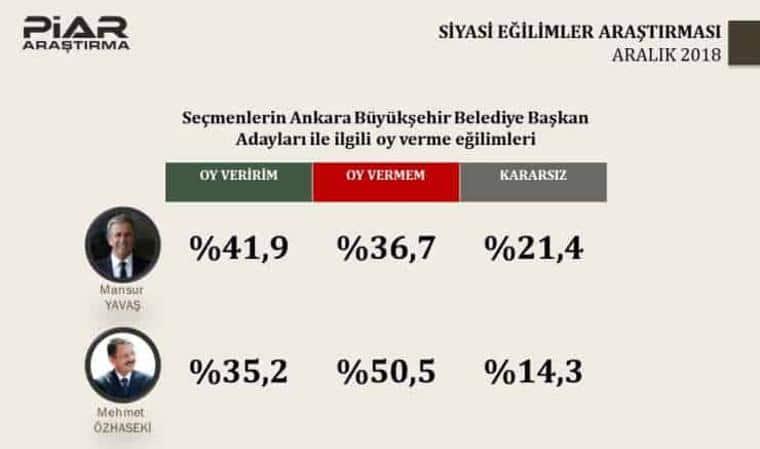 Piar seçim anketi: Ankara sonuçları