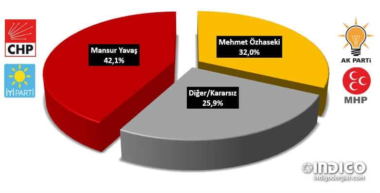 PollMark- Ankara için yerel seçim anketi