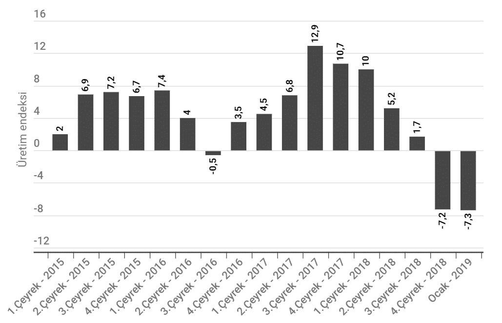 sanayi üretimi verileri ocak 2019 tüik